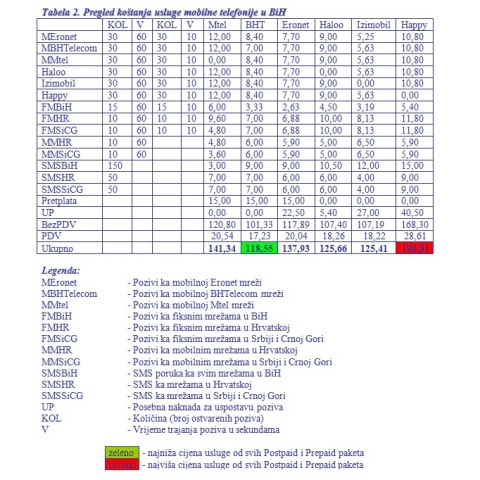 tabela_2 mobilni operateri